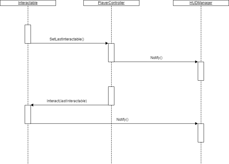 Sequence Diagram of interactions system